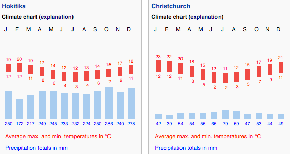 average temperature and precipitation